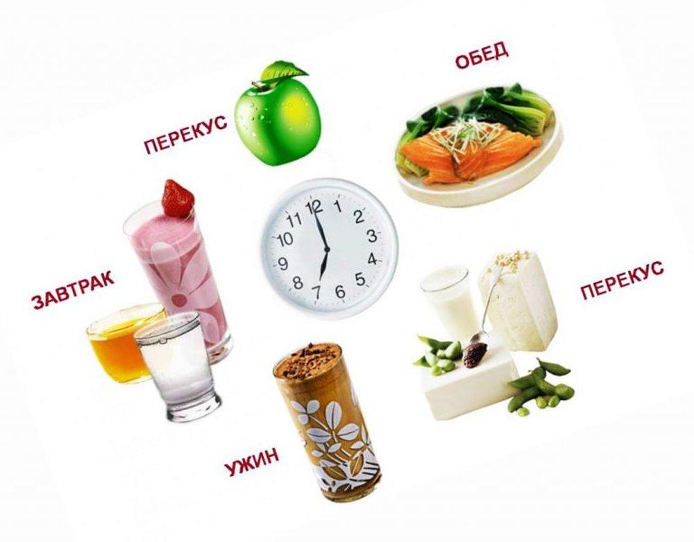 Разовое Питание Похудеть. Можно ли похудеть при трехразовом питание?